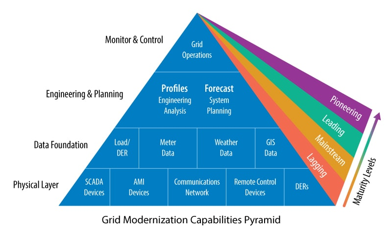 Grid modernization capabilities pyramid