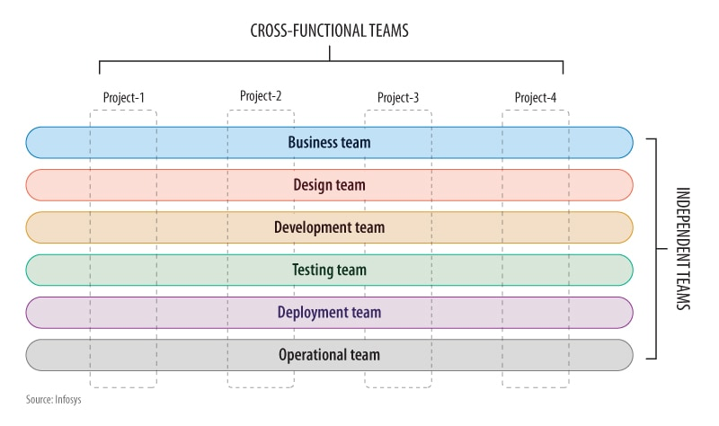 Cross-functional teams