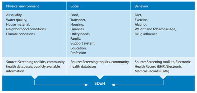 Social Determinants of Health (SDoH)