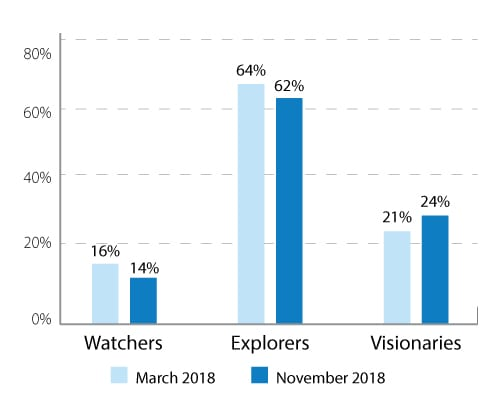 Fewer watchers, more explorers