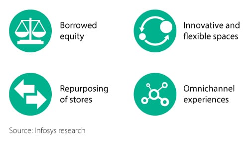 Four major trends driving retail