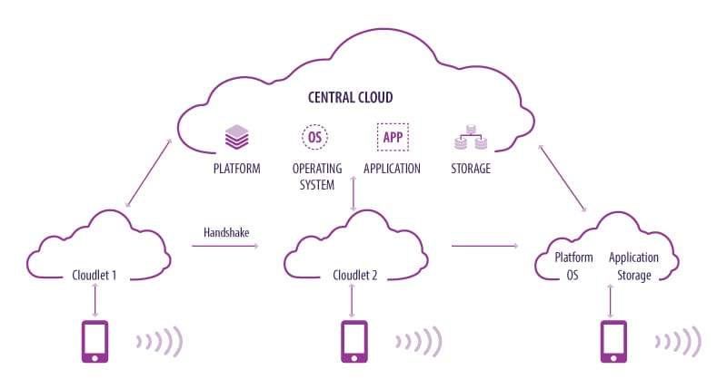 Cloudlets create mini clouds to manage mobile devices effectively