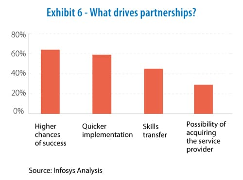 What drives partnerships