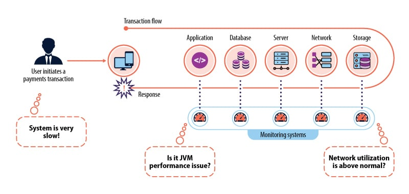 End-to-end application performance monitoring