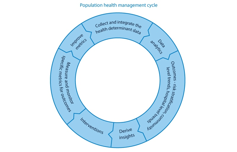 Population health management cycle