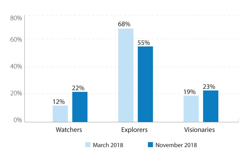 Fewer explorers, more watchers and visionaries
