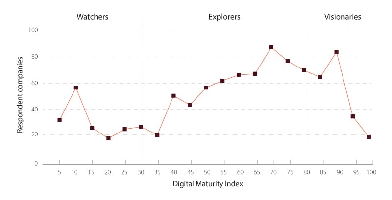 Companies on the digital journey