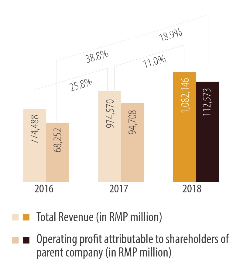 Ping An's revenue and operating profit* (in RMB Million)