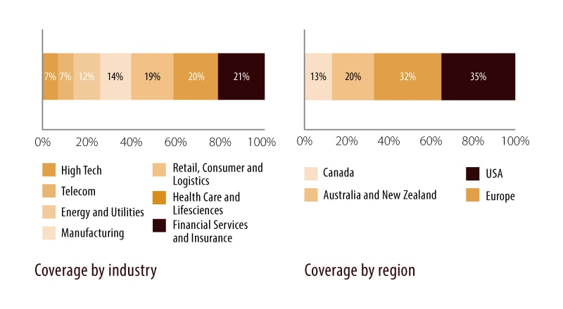 Coverage by industry