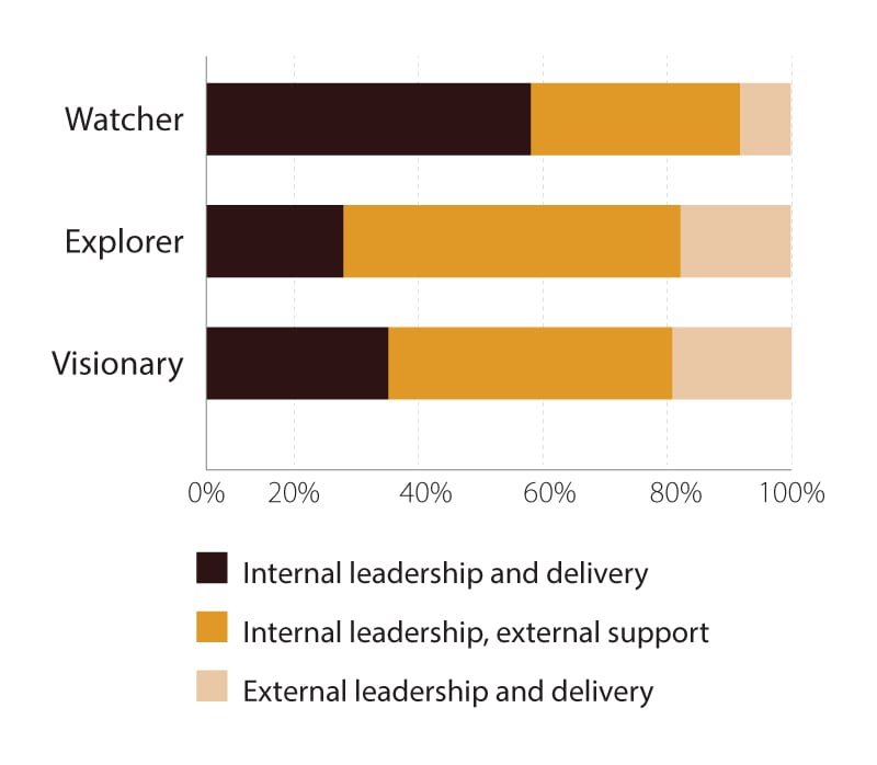 Explorers are more likely to partner on digital initiatives