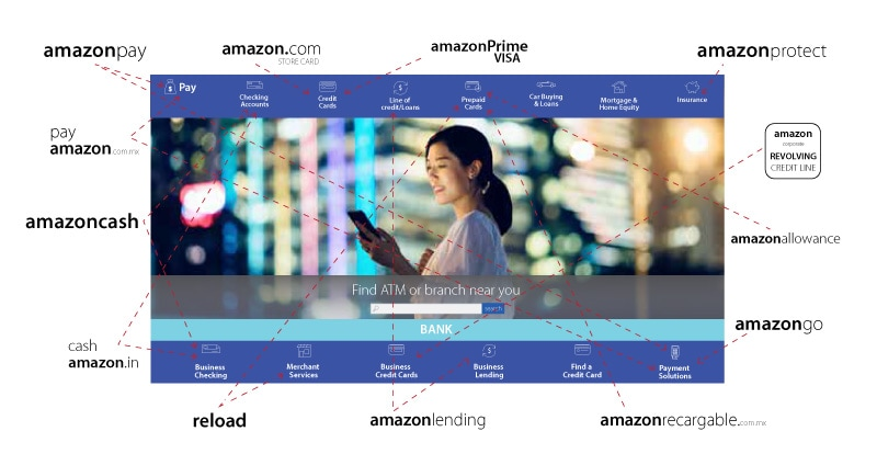 Amazon is unbundling banking to create its own ecosystem