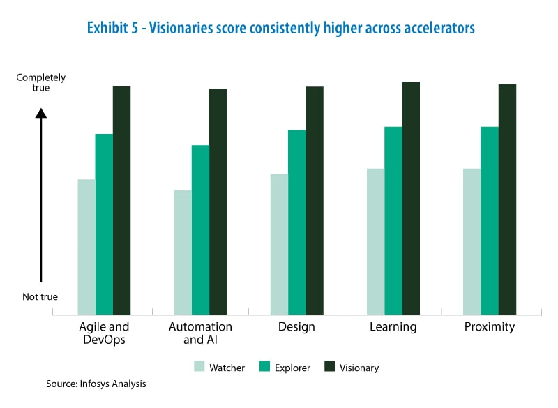 Visionaries score consistently higher across accelerators