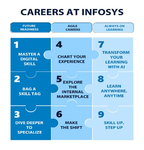 The Infosys Career Mosaic – For a career that never stands still