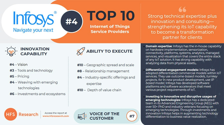 Infosys IoT ranked #4 globally in the first ever 'HFS Top ...