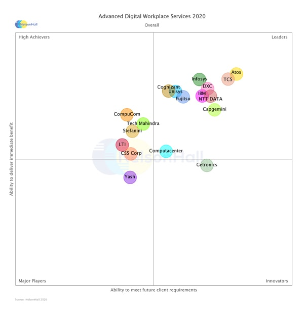 Infosys is positioned as a LEADER in NelsonHall's NEAT evaluation for Advanced Digital Workplace Services 2020
