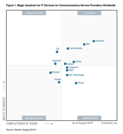 Infosys rated as a Leader in Gartner's Magic Quadrant for IT Services for Communications Service Providers, Worldwide, 2019