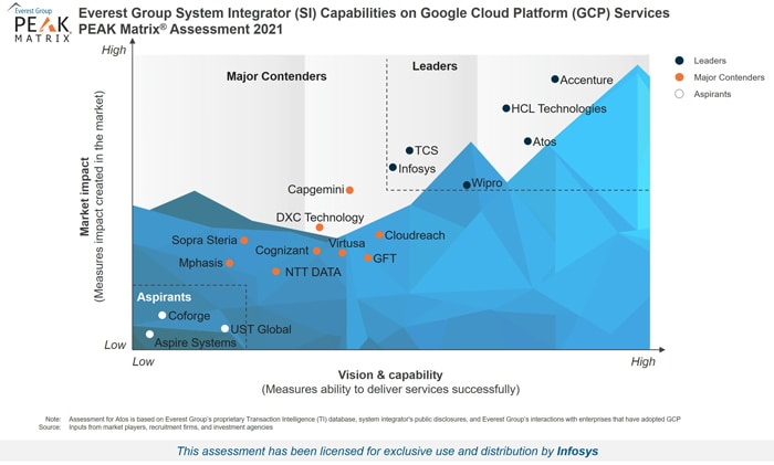 Infosys Positioned as a Leader in the Everest Group PEAK Matrix® for Google Cloud Platform (GCP) System Integrators 2021
