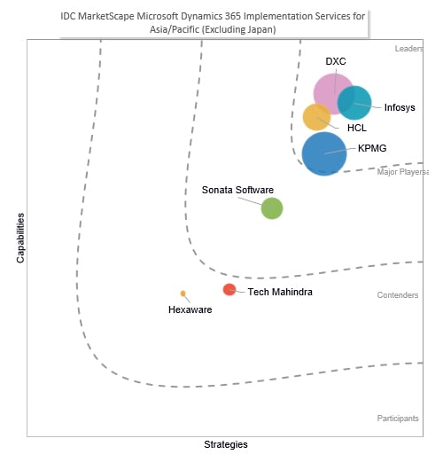 Infosys is a Leader in the IDC MarketScape