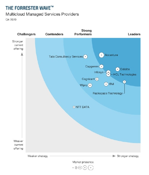 Infosys positioned as a Leader in The Forrester Wave™: Multicloud Managed Service Providers, Q4 2020