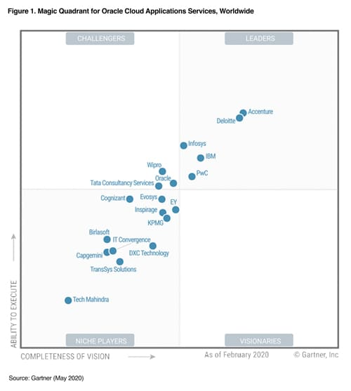 Infosys positioned as a Leader in Gartner's Magic Quadrant 2020 for Oracle Cloud Applications Services, Worldwide