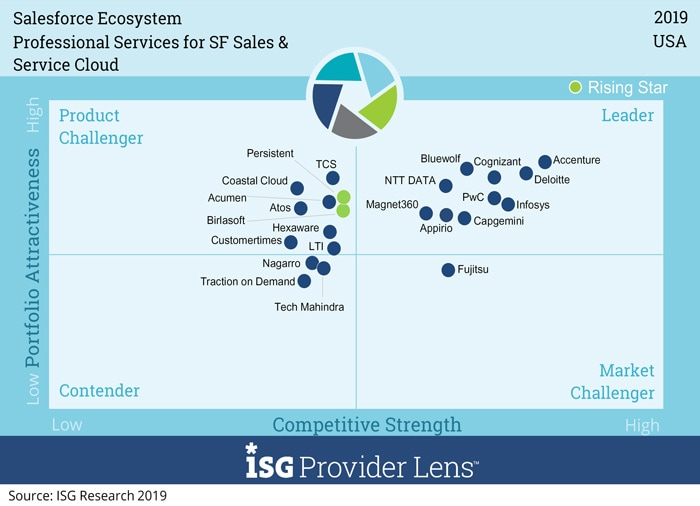 Infosys positioned as a Salesforce Ecosystem leader by ISG in both US and Germany markets