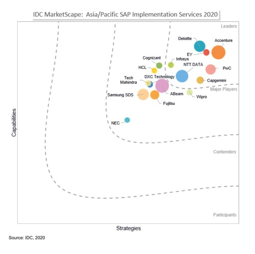 Infosys recognized as a 'Leader' in IDC MarketScape APAC SAP implementation services 2020