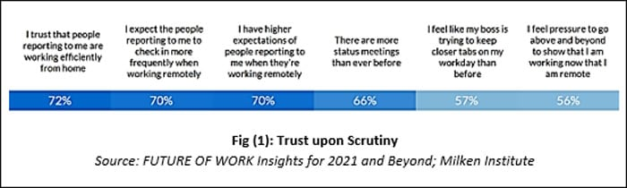 Employers reported a high level of trust in their employees to be productive