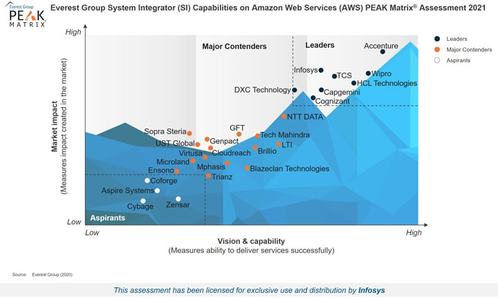 Infosys Positioned as a Leader in the Everest Group System Integrator (SI) Capabilities on Amazon Web Services (AWS) PEAK Matrix® Assessment 2021
