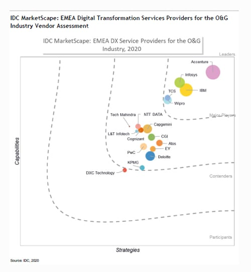 Infosys is a 'Leader' in the IDC MarketScape: EMEA Digital Transformation Service Providers for Oil and Gas 2020 Vendor Assessment