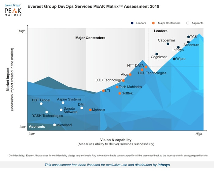 Infosys Positioned as a Leader in Everest Group DevOps Services PEAK Matrix™ Assessment and Market Trends 2019
