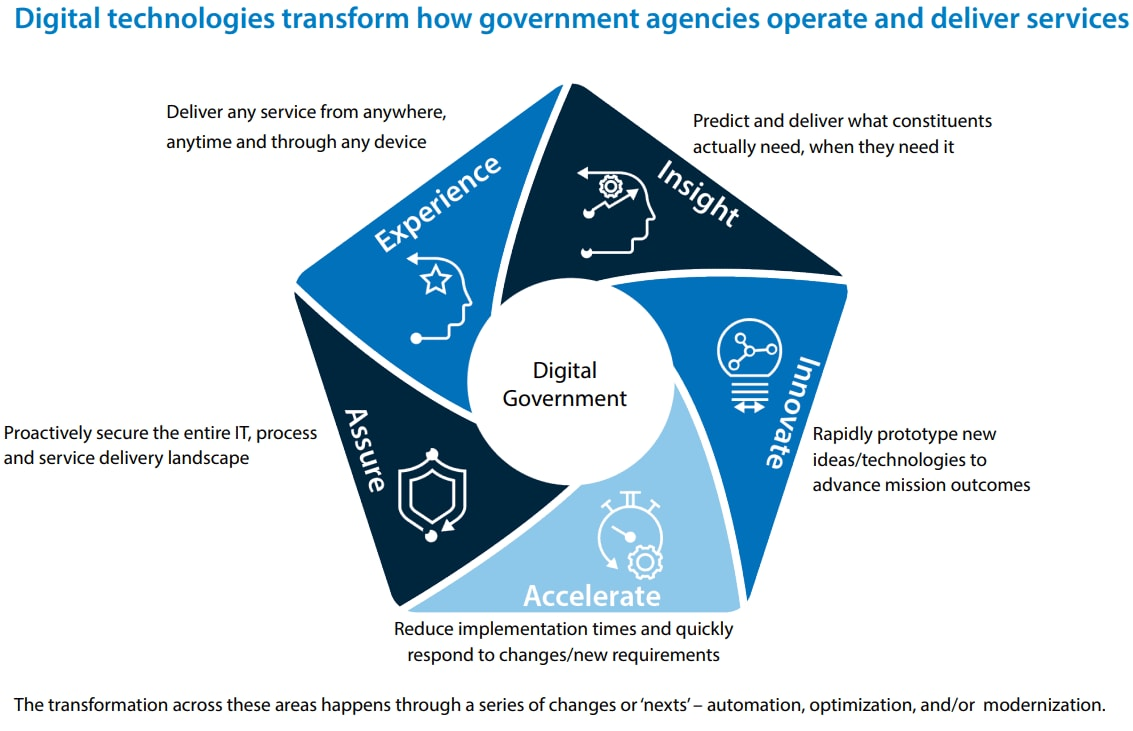 Navigate your Next to a Digital Government