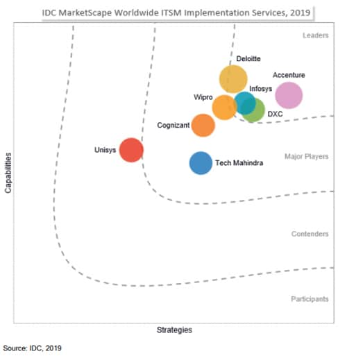Infosys named a Leader in IDC MarketScape: Worldwide IT