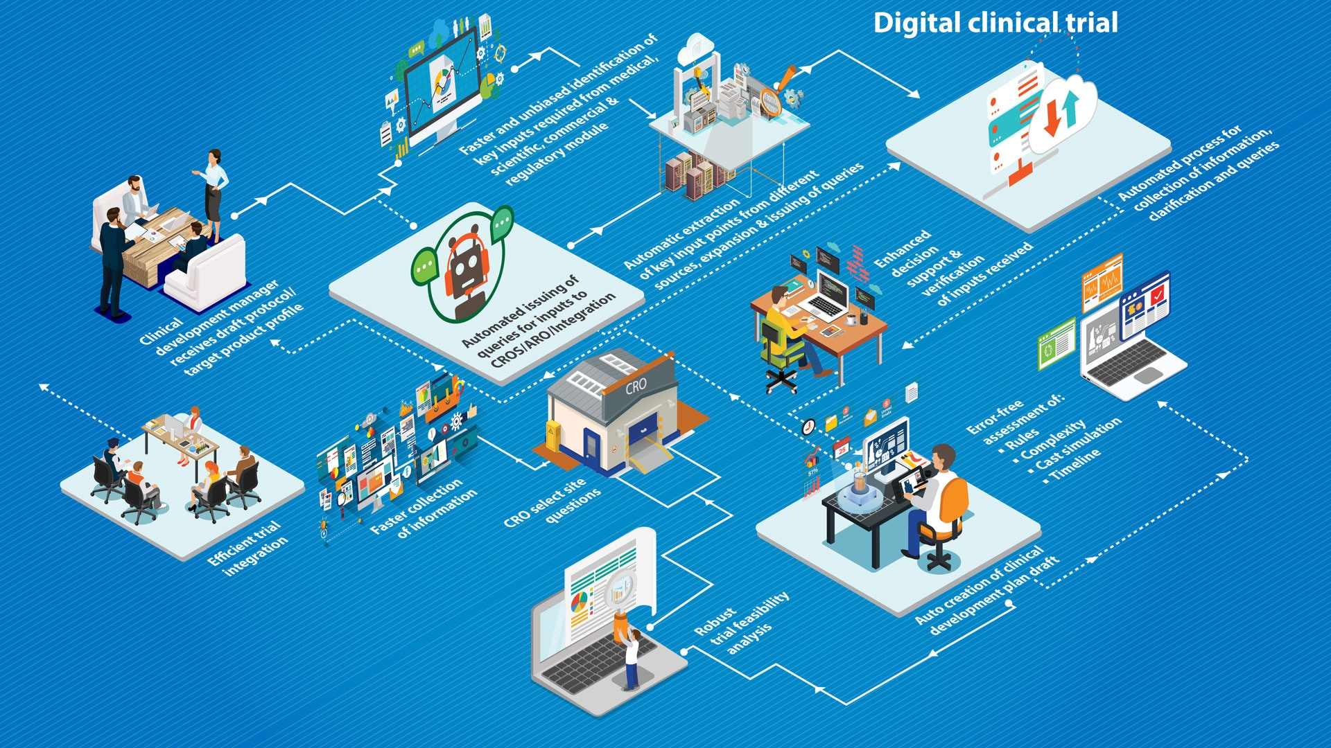 Clinical Trials Made Smarter & Faster