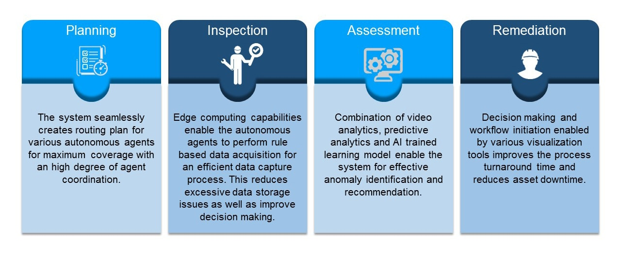 The four pillars of an adaptive inspection management system
