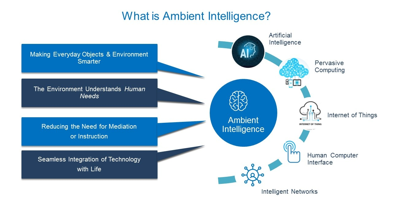 What is Ambient Intelligence?
