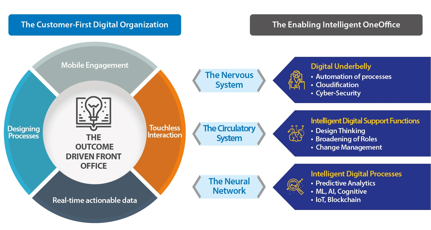 The Digital OneOffice™ Framework