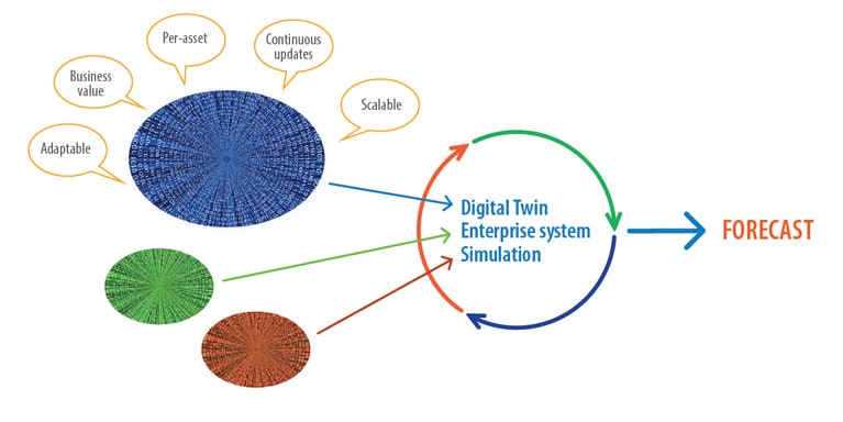 The Digital Twin Technology