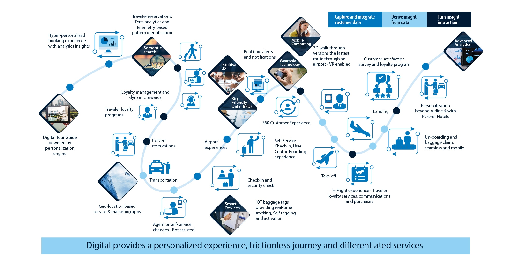 Digital provides a personalized experience, frictionless journey and differentiated services