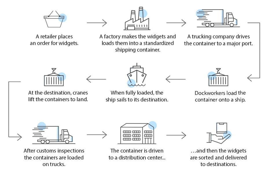 How container shipping works