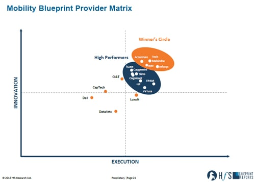 Mobility Blueprint Provider Matrix